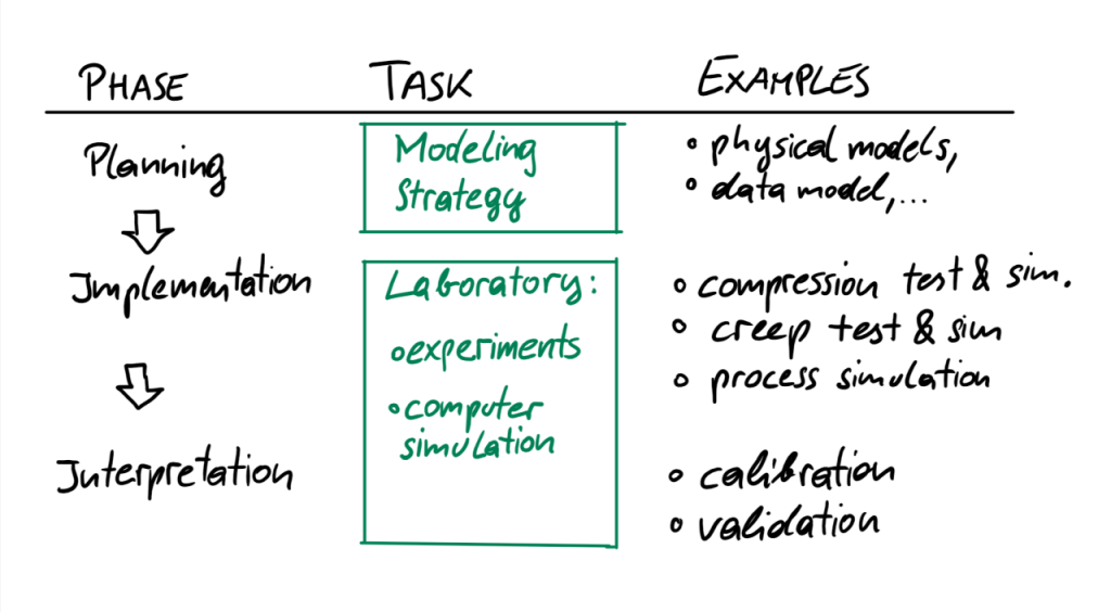 This table shows how we approach Polymer Science. We start a project with a planning phase. Hereby, we focus on creating a modeling strategy, including physical models, a data model and so forth. Then, we implement the models in our real virtual laboratory. Experiments are real models, computer simulations are virtual models. Examples are a compression test and simulation, a creep test and simulation, and so forth. Finally we enter the interpretation phase. Then we evaluate simulation results. Comparing real and virtual simulations, for example, we can calibrate model parameters, validate models, and so forth.
