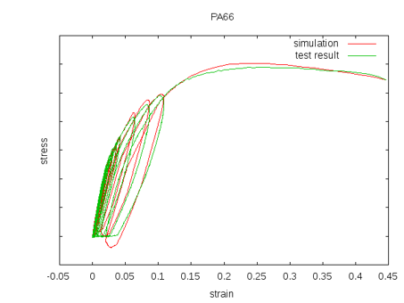 PA66: Cyclic Loading-Unloading-Retraction Test and Simulation