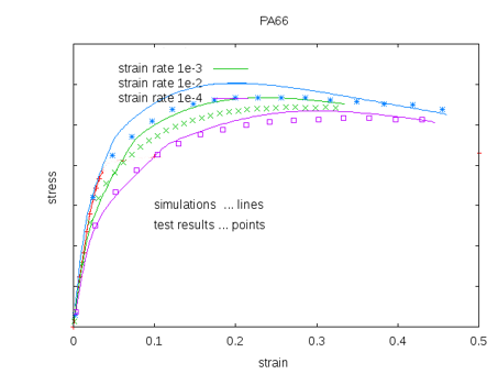 PA66: Tensile Tests and Simulations with Three Strain Rates