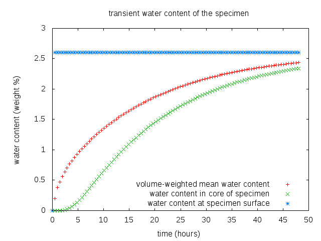 Graph, showing time (hours) on the x-axis and water content (weight %) on the y-axis. The green curve shows the increase of water content in the specimen center. The Blue curve shows the water content at the specimen surface, which is assumed to be in equilibrium to the surrounding medium. The Red curve shows the weight averaged water content of the specimen as a whole.