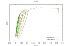 POM: Cyclic Loading-Unloading-Retraction Test and Simulation