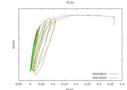 POM: Zyklische Tests und Simulationen. Die bestehen aus Belastungs-, Entlastungs-, und Retradationsphase