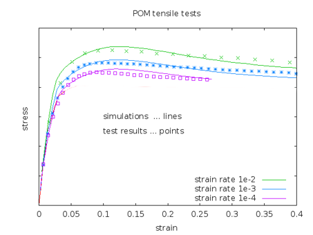 POM: Tensile Tests and Simulations with Three Strain Rates